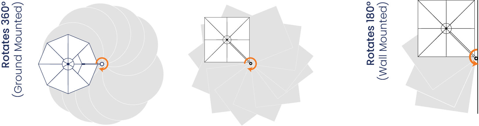 Visualization for umbrella rotates 360 degrees